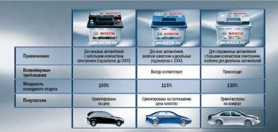 5 ведущих производителей аккумуляторов для автомобилей
